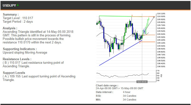 The USDJPY chart, 24 Apr - 15 May