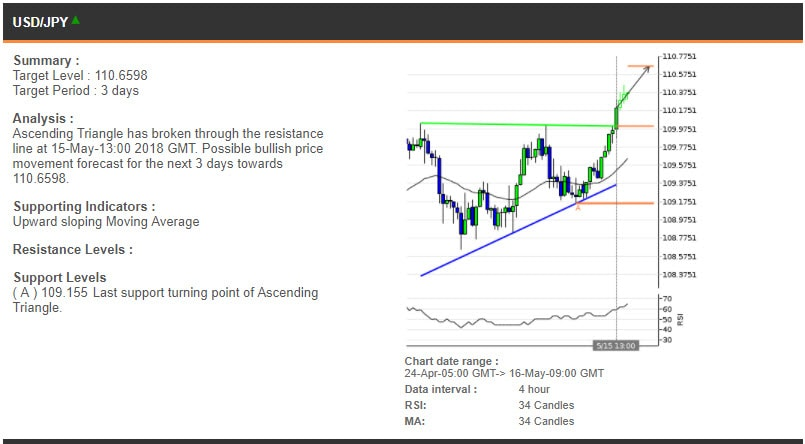 The USDJPY chart, 24 Apr - 16 May