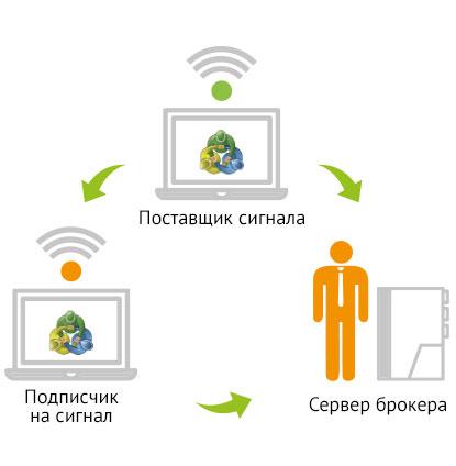 Скачать программы форекс для определения сигнала торговли прогнозы форекс на март 2009