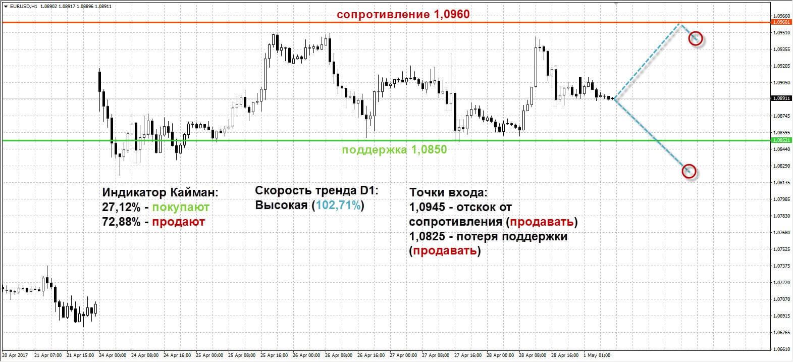 Рынок forex 1 мая торговые советники для форекса