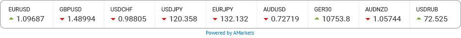 Прогноз EUR USD - котировки рынка Форекс