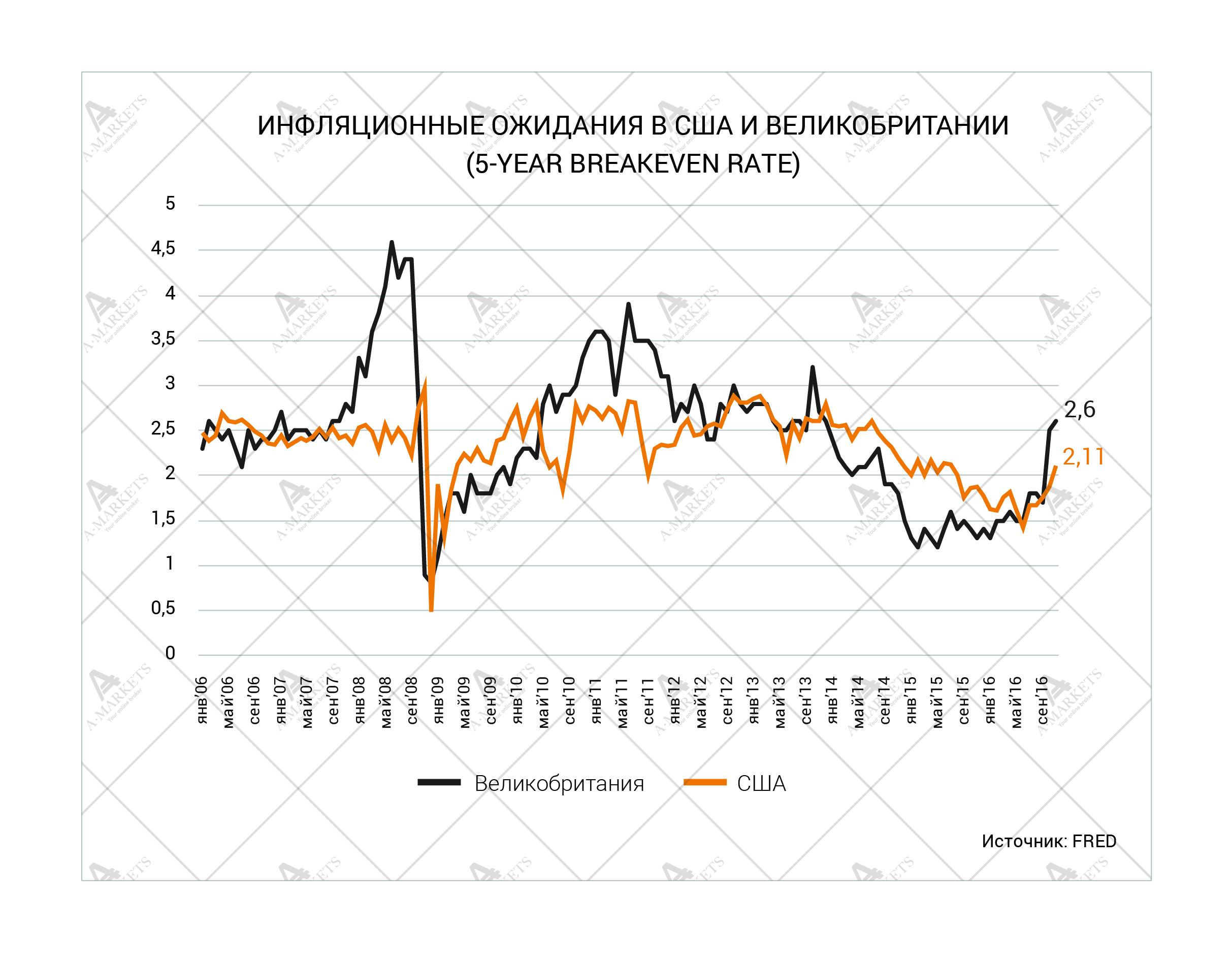Инфляционные ожидания в США и Великобритании.Источник: FRED.