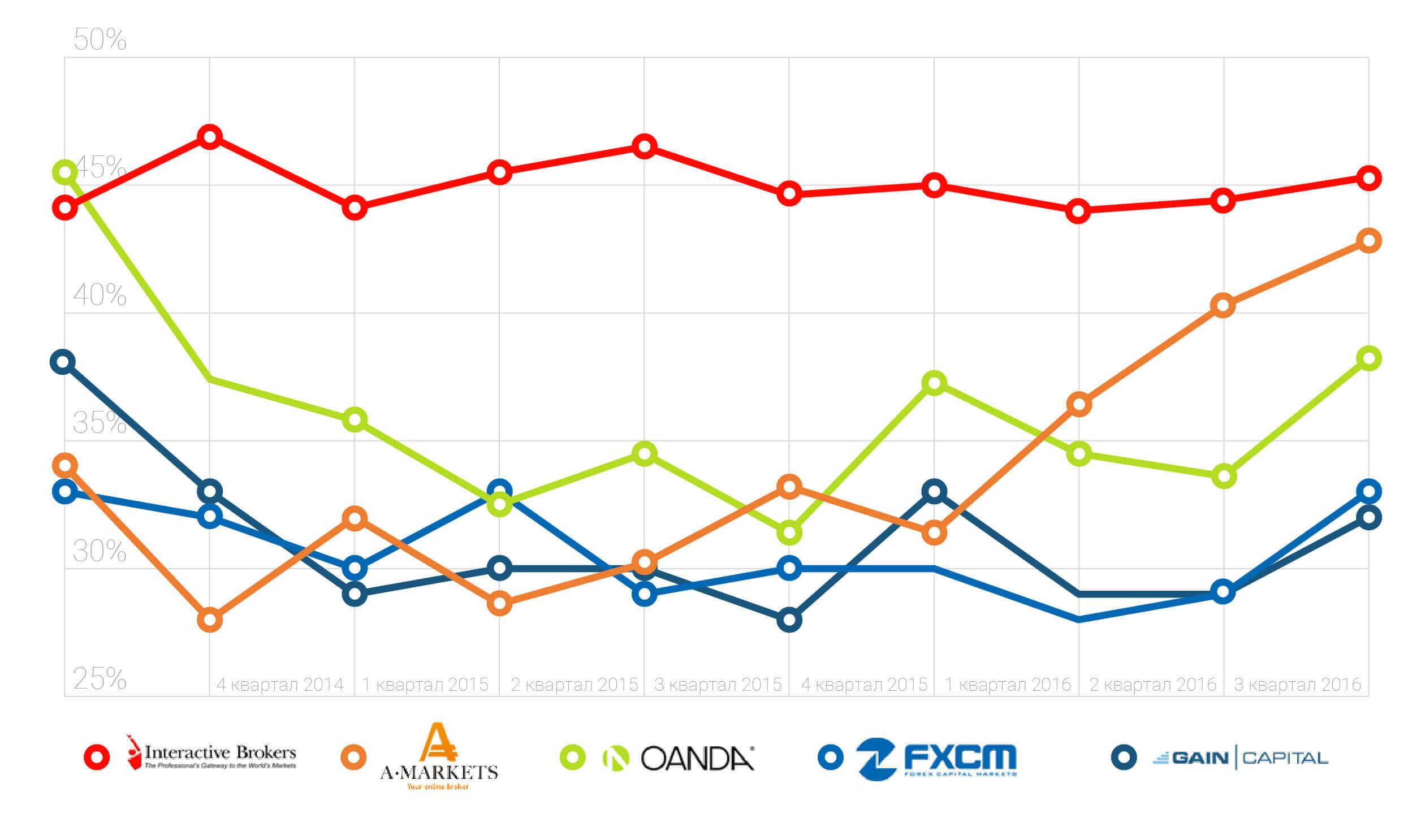 Поквартальный график успешности клиентов