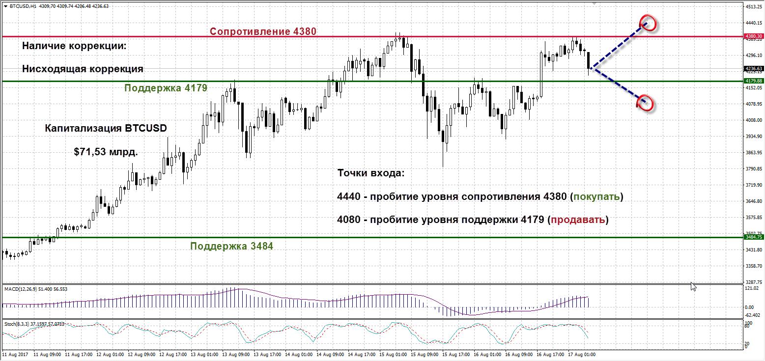 Биткоин обозначил устойчивое сопротивление на уровне 4380