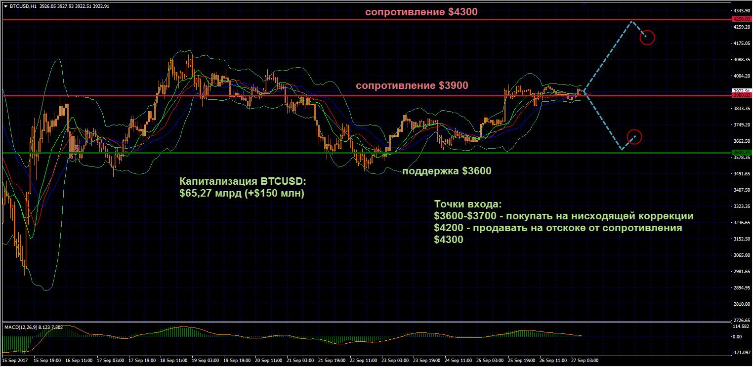 Активность трейдеров на торгах во вторник по Биткоину заметно снизилась, быки взяли перерыв после мощного роста в понедельник выше сопротивления $3900