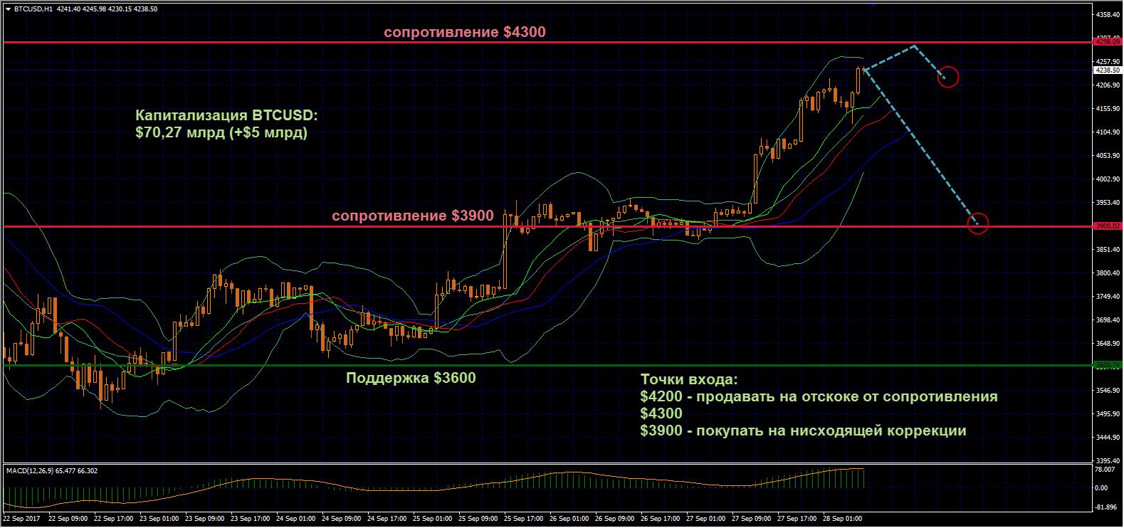 После двухдневной консолидации вблизи сопротивления $3900 быки по биткоину наконец—то сдвинули пару в сторону роста