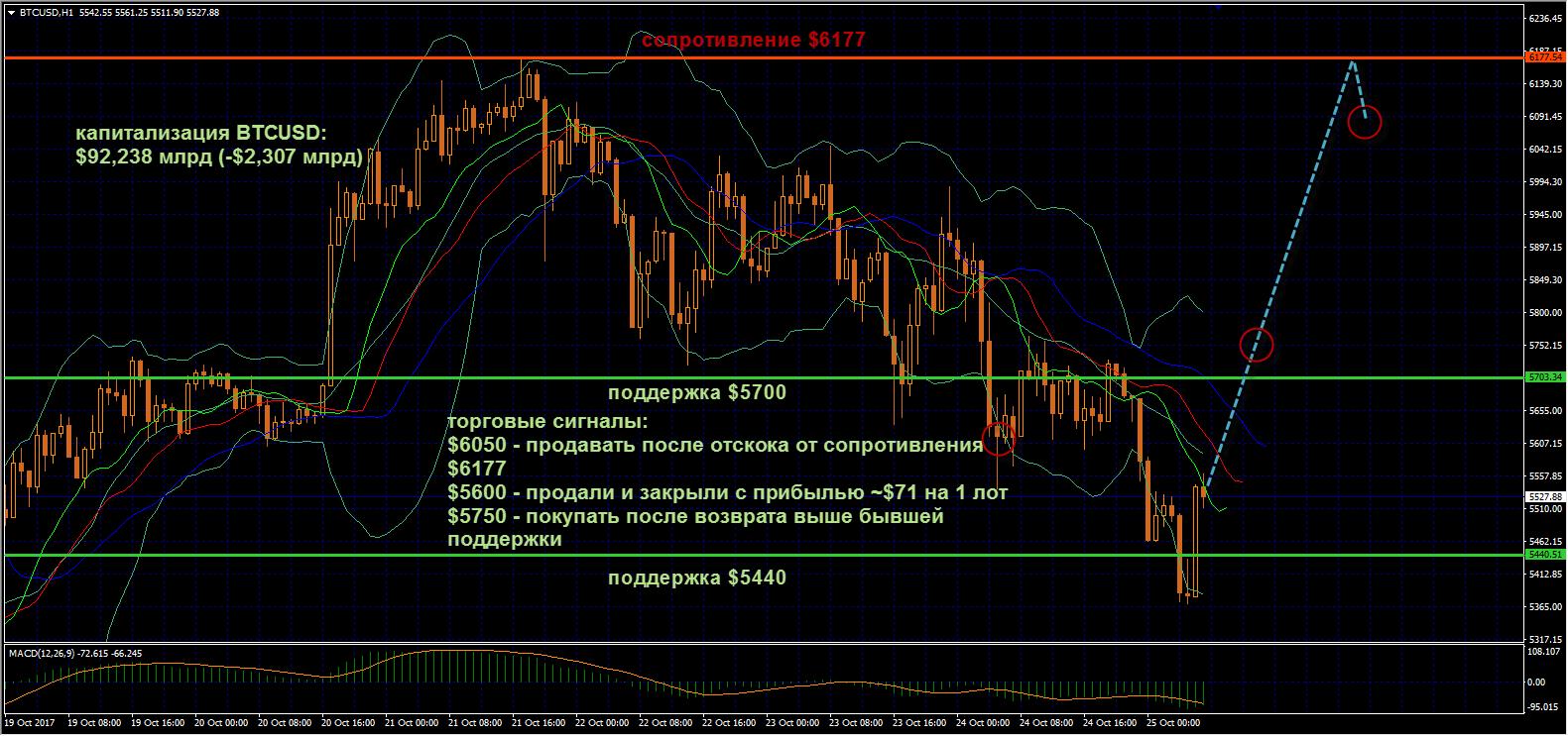 Bitcoin возобновил нисходящую динамику во вторник, не сумев удержать поддержку $57