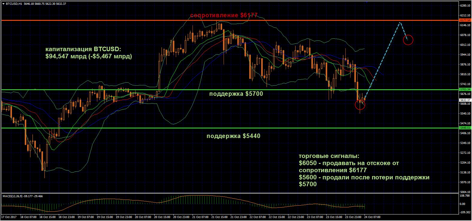 Bitcoin завершил сессию понедельника незначительным ростом после медвежьей коррекции с максимумов накануне