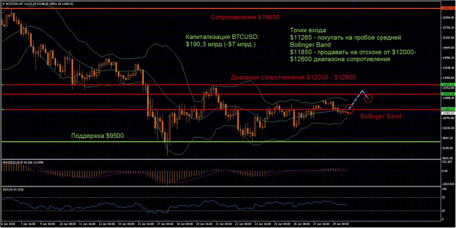 В течении понедельника мы могли наблюдать не очень высокий уровень торговой активности по Биткоину, как следствие, волатильность монеты к концу дня оставляла желать лучшего