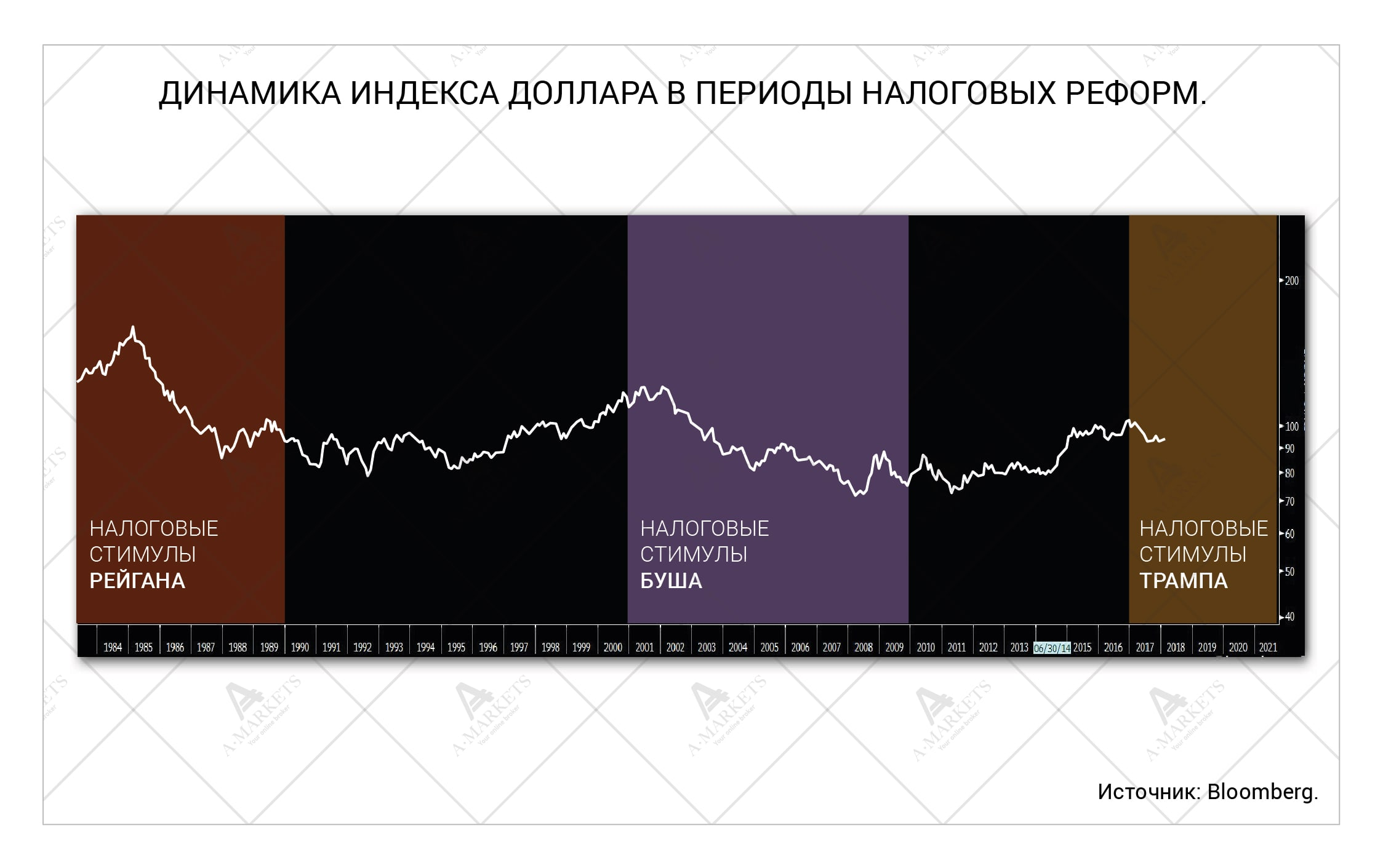 Доктрина слабого доллара